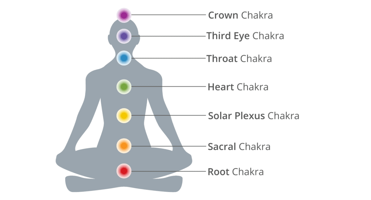 Balance Your Solar Plexus Chakra And Improve Relationships With These Yoga Poses Custom Pilates And Yoga